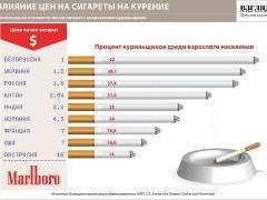 Влияние цен на сигареты на курение